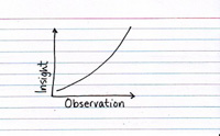 Relationship Between Insight and Observation